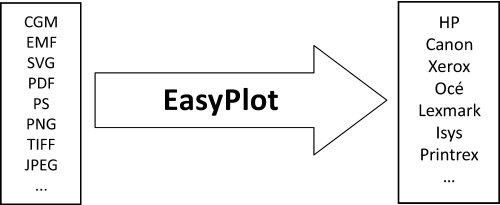 EasyPlot is meeting the need for a simple, good and flexible cross-platform (Linux, UNIX, Windows) technical output solution, it can be integrated with other apllications or used as a stand alone print/plot application